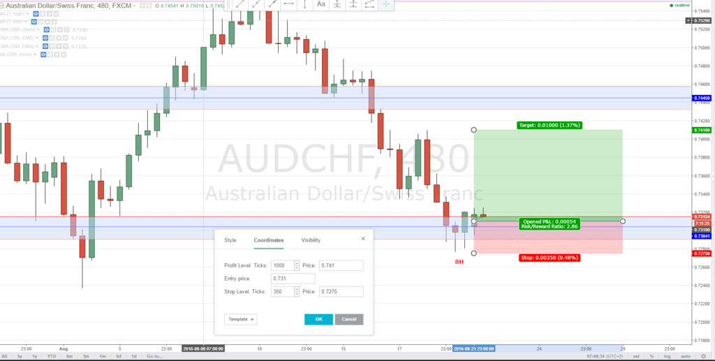 AUDCHF 8H Long - W Audchf11
