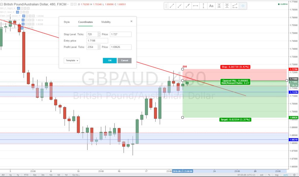 GBPAUD 8H Short - L Gbp14