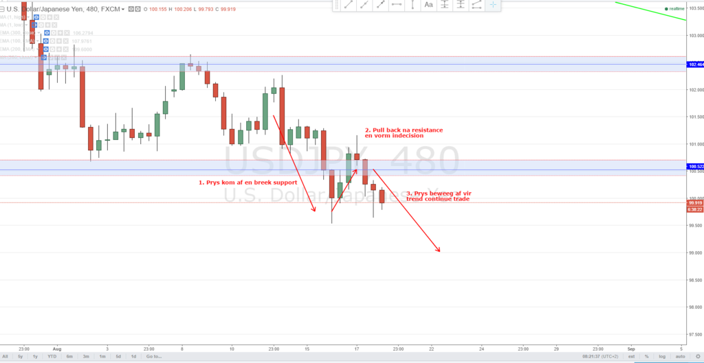 USDJPY 8H L Cancelled Jpy13