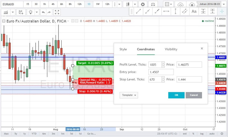 EURAUD DAILY L LOST Captur14