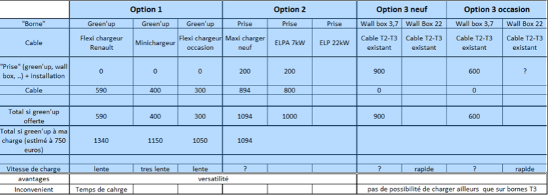 Choix solution de recharge - Page 2 Zoe10