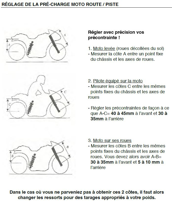 Réglages suspensions : Quelques tableaux de réglages Captu103