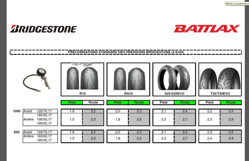 pression des pneus - Page 2 Pressi10