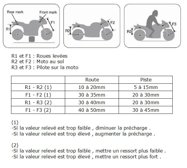 Conseils entretien suspensions et amortisseur GSXR 750 K2  Suspen17