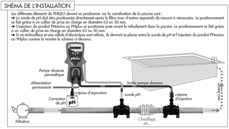 branchement contact sec du regulateur PH phileo sur boitier WATRERAIR Shema_11