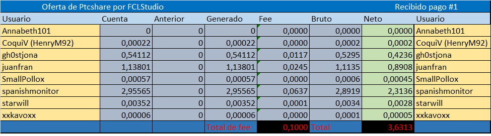 [PAGANDO]  PTCSHARE - Standard - Refback 80% - Mínimo 1$ - Rec. Pago 4 Ptcsha10