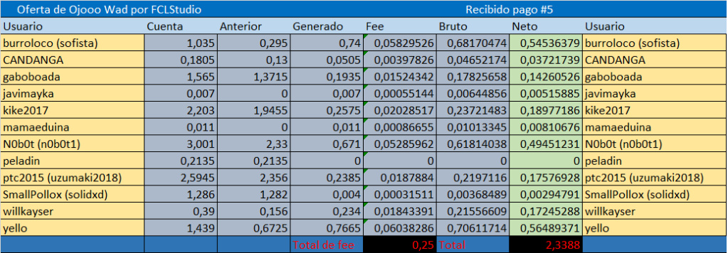 [PAGANDO] OJOOO - Standard - Refback 80% - Minimo 2$ - Rec. Pago 5 - Cupo 16/20 - Página 5 Refer213
