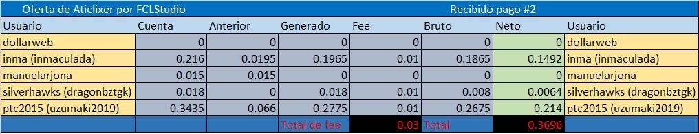 [CERRADA] ATICLIXER (Oferta 2) - Standard - Refback 80% - Mínimo 4$ - Rec. Pago 5 Referi22