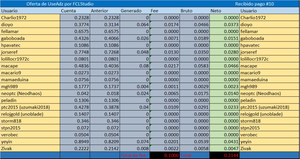 [CERRADA] USEADZ - Ruby (30 dias) - Refback 80% - Minimo 4$ - Rec. Pago 12 - Página 3 Referi25
