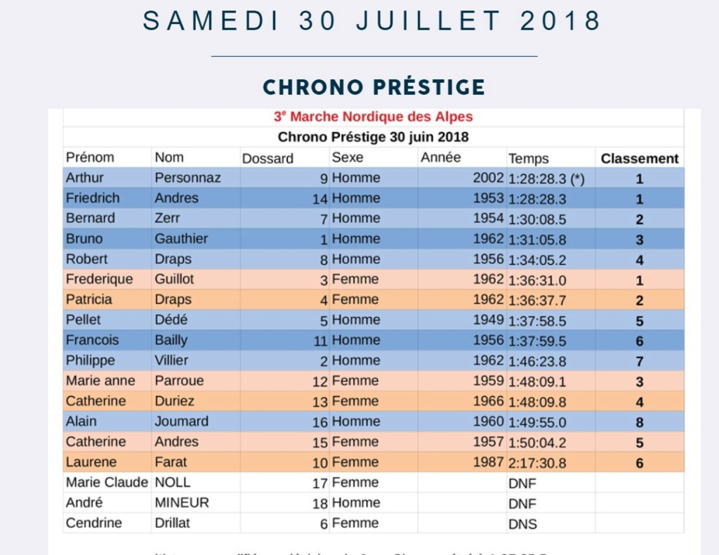 Résultats MN chrono de Bessans 2018. Captur11