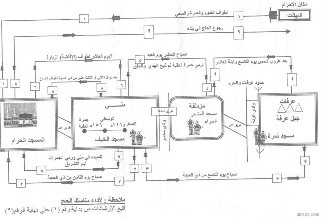 خريطة مناسك الحج بالمسافات على الطبيعة 13489810