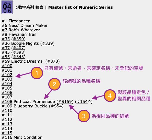 文章格式介紹 Master10