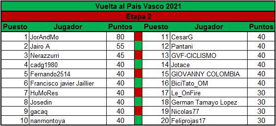 Polla Vuelta al Pais Vasco - valida 13/45 Polla Anual LRDE Clasif10