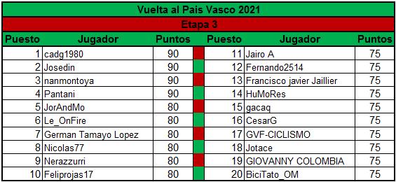 Polla Vuelta al Pais Vasco - valida 13/45 Polla Anual LRDE Clasif11
