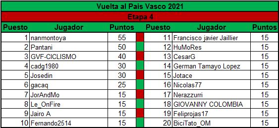 Polla Vuelta al Pais Vasco - valida 13/45 Polla Anual LRDE Clasif12