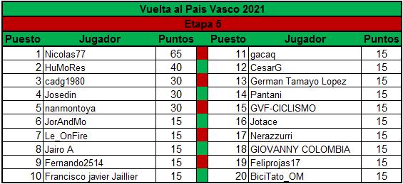 Polla Vuelta al Pais Vasco - valida 13/45 Polla Anual LRDE Clasif13