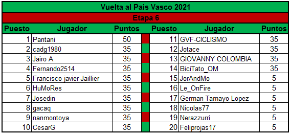 Polla Vuelta al Pais Vasco - valida 13/45 Polla Anual LRDE Clasif14