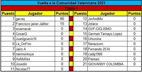 Polla Vuelta a la comunidad Valenciana - valida 14 de la polla anual LRDE  Clasif16