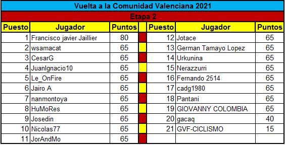 Polla Vuelta a la comunidad Valenciana - valida 14 de la polla anual LRDE  Clasif17