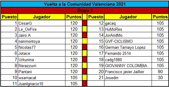 Polla Vuelta a la comunidad Valenciana - valida 14 de la polla anual LRDE  Clasif18
