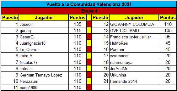 Polla Vuelta a la comunidad Valenciana - valida 14 de la polla anual LRDE  Clasif19