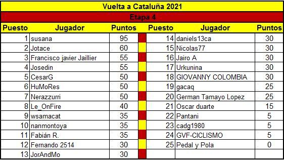 Polla Volta ciclista a Catalunya - Valida 8/45 Polla anual LRDE Clasif21