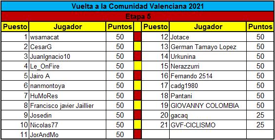 Polla Vuelta a la comunidad Valenciana - valida 14 de la polla anual LRDE  Clasif21