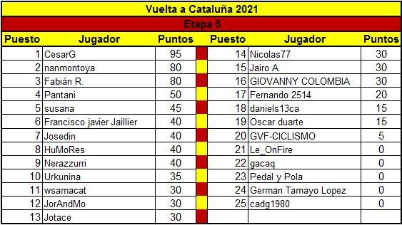 Polla Volta ciclista a Catalunya - Valida 8/45 Polla anual LRDE Clasif22