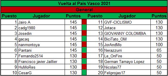Polla Vuelta al Pais Vasco - valida 13/45 Polla Anual LRDE Genera10
