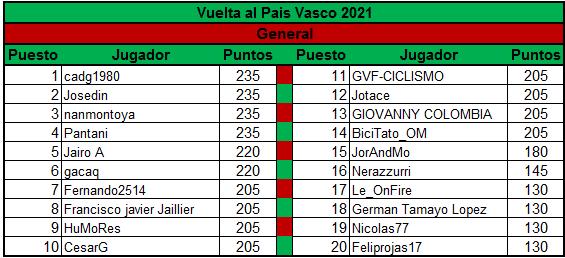 Polla Vuelta al Pais Vasco - valida 13/45 Polla Anual LRDE Genera11