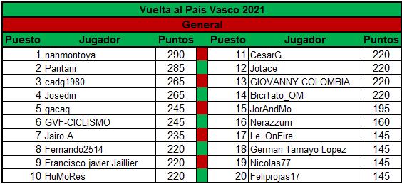 Polla Vuelta al Pais Vasco - valida 13/45 Polla Anual LRDE Genera12