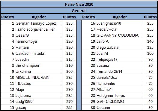Polla París-Nice - válida 9/45 Polla anual de LRDE Genera13