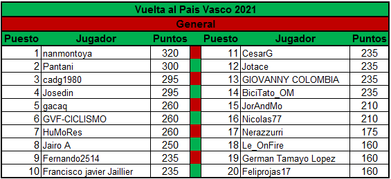 Polla Vuelta al Pais Vasco - valida 13/45 Polla Anual LRDE Genera13