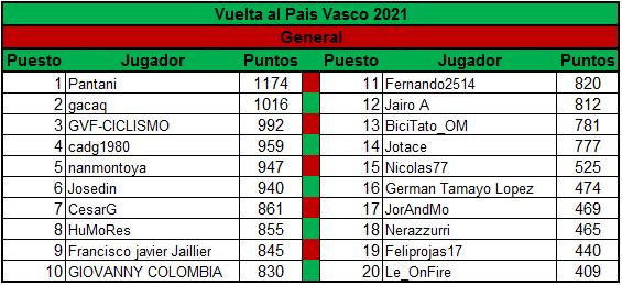 Polla Vuelta al Pais Vasco - valida 13/45 Polla Anual LRDE Genera14