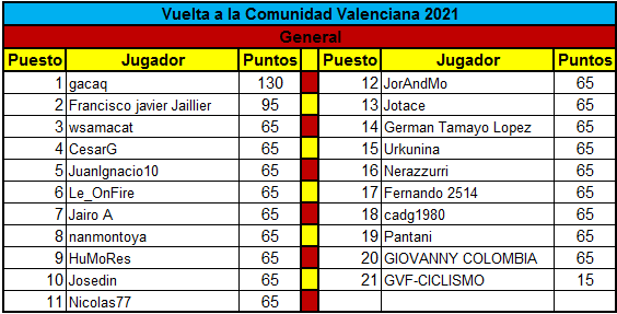 Polla Vuelta a la comunidad Valenciana - valida 14 de la polla anual LRDE  Genera15