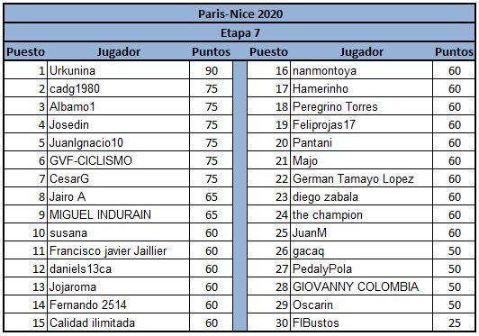 Polla París-Nice - válida 9/45 Polla anual de LRDE Genera16
