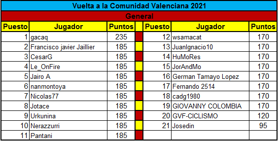 Polla Vuelta a la comunidad Valenciana - valida 14 de la polla anual LRDE  Genera16