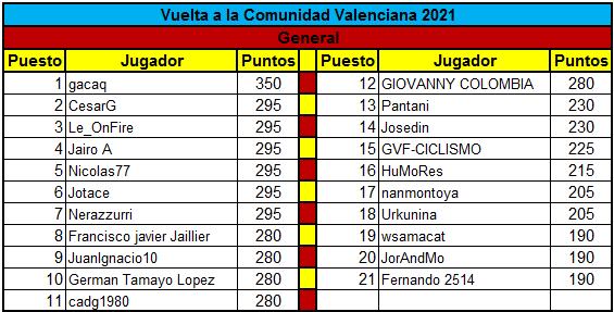 Polla Vuelta a la comunidad Valenciana - valida 14 de la polla anual LRDE  Genera17