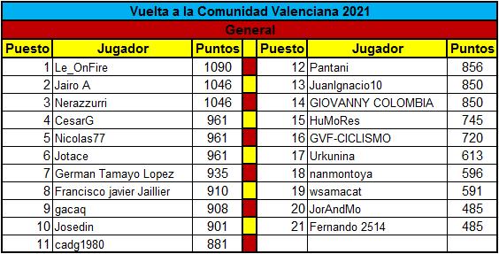 Polla Vuelta a la comunidad Valenciana - valida 14 de la polla anual LRDE  Genera19