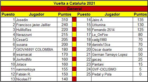 Polla Volta ciclista a Catalunya - Valida 8/45 Polla anual LRDE Genera22