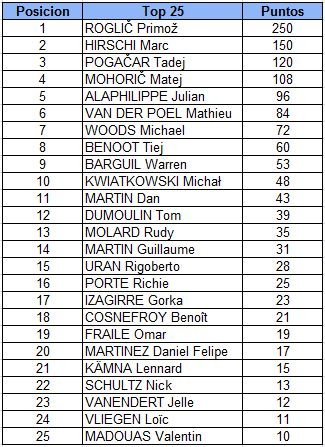 Lieja-Bastona-Lieja 2020, Valida 26/30 Polla Anual LRDE 2020  Top2510