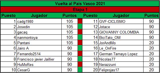 Polla Vuelta al Pais Vasco - valida 13/45 Polla Anual LRDE Top_5_10