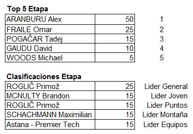 Polla Vuelta al Pais Vasco - valida 13/45 Polla Anual LRDE Top_5_11
