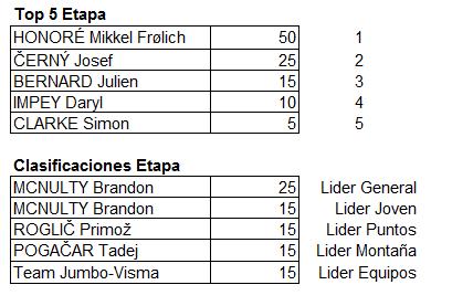 Polla Vuelta al Pais Vasco - valida 13/45 Polla Anual LRDE Top_5_13