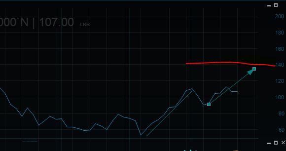 Asia/Capital  Trust  LLUB   Target   Price Rs 150.. Llub_t10