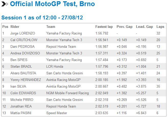 [GP] Brno, 26 août 2012 - Page 2 Captur30