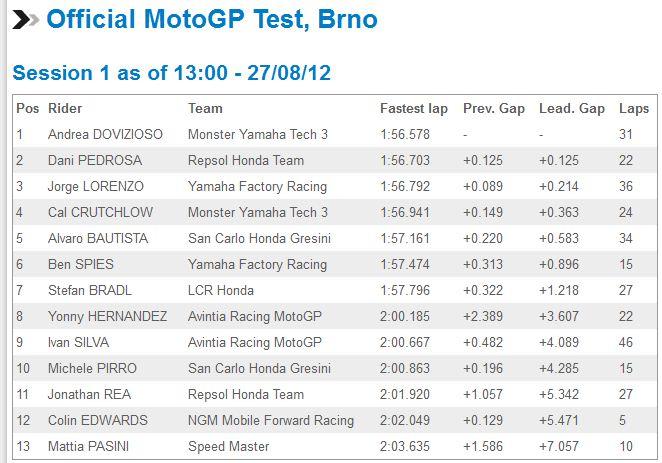 [GP] Brno, 26 août 2012 - Page 2 Captur31