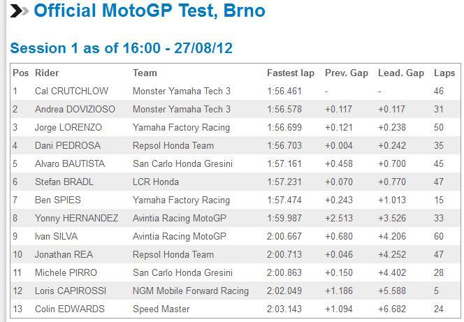 [GP] Brno, 26 août 2012 - Page 2 Captur32