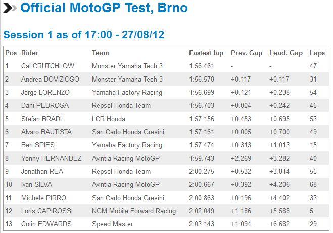 [GP] Brno, 26 août 2012 - Page 2 Captur33