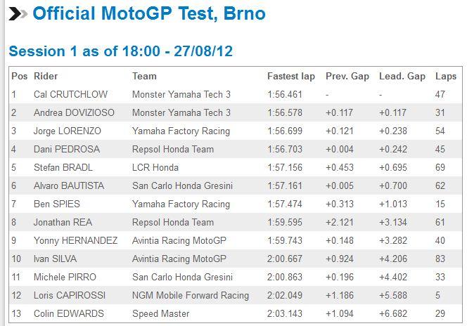 [GP] Brno, 26 août 2012 - Page 3 Captur34